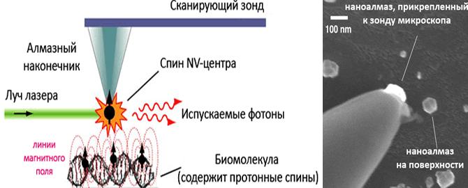 Объектив атомно-силового