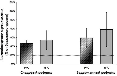 Выброс ацетилхолина в случае «провала» в обучении