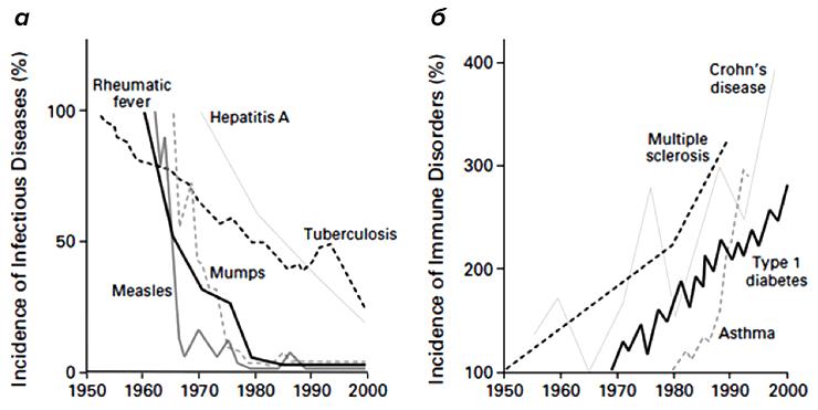 Инфекционные заболевания и аутоиммунные расстройства
