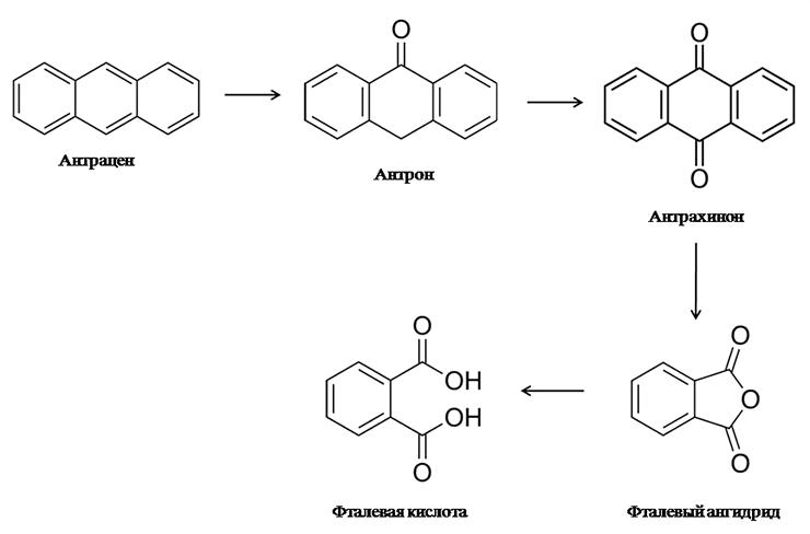 Биодеградация антрацена