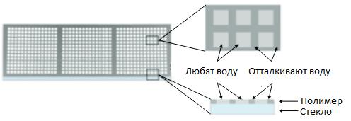DMA-слайд
