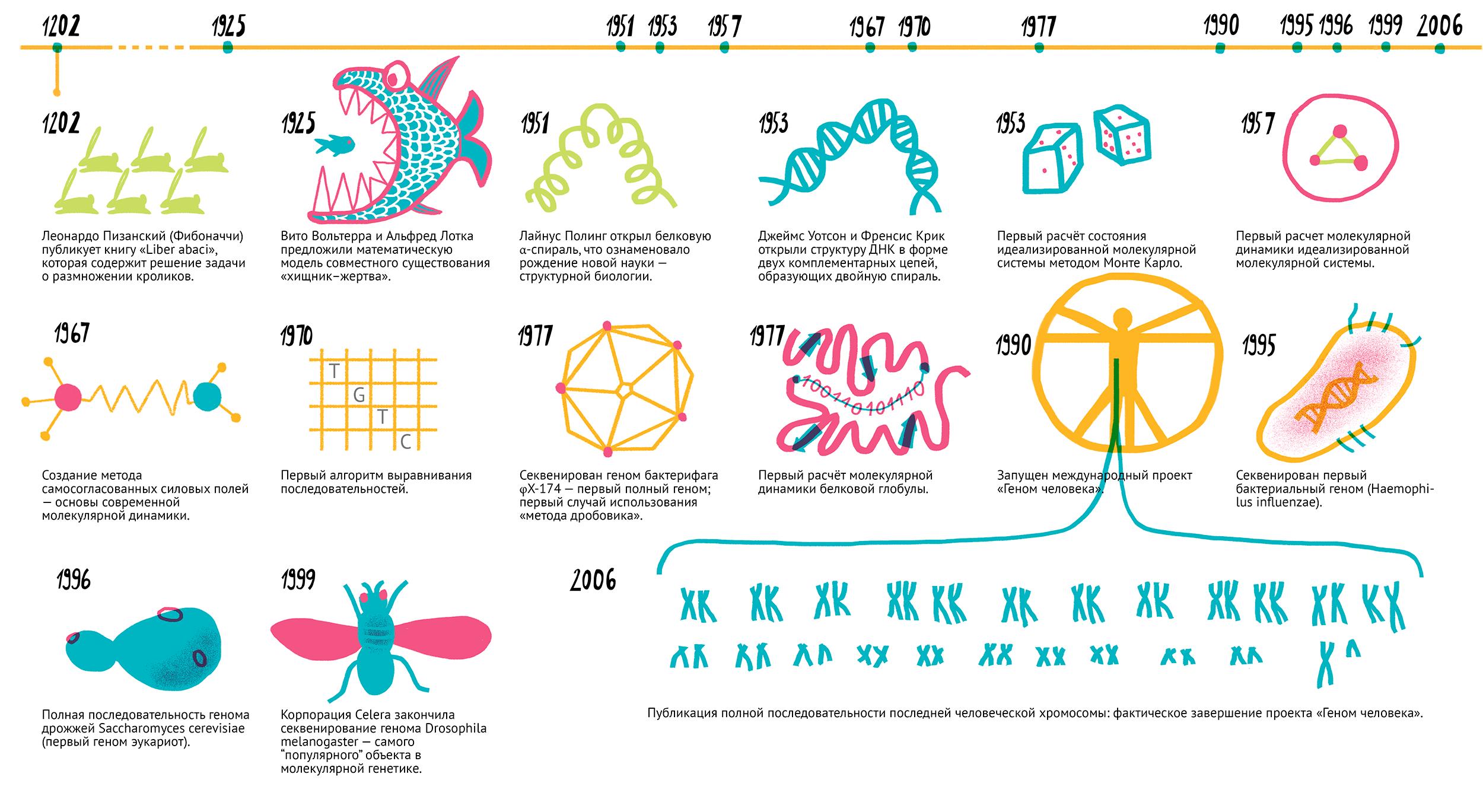 История «сухой» биологии