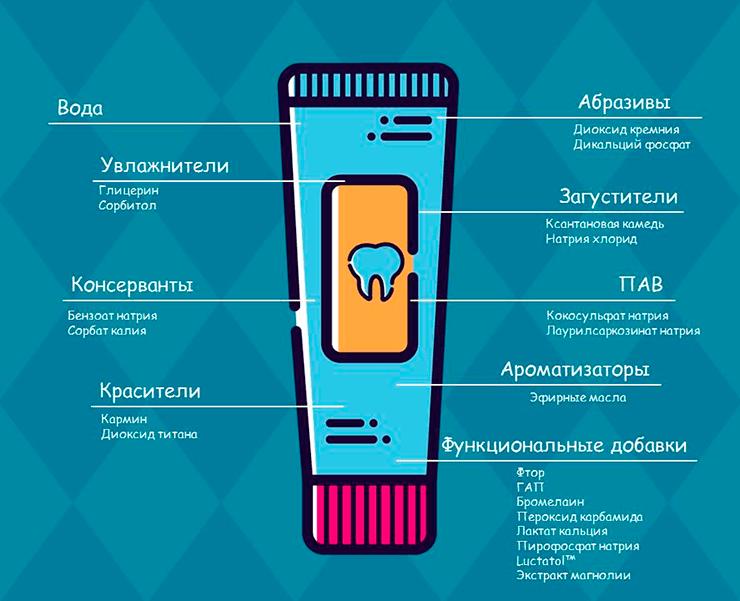 В тюбике зубной пасты находится множество химических соединений