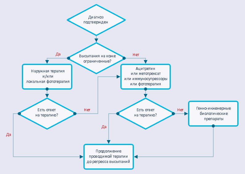 Стандартный алгоритм ведения пациента с диагнозом «псориаз»