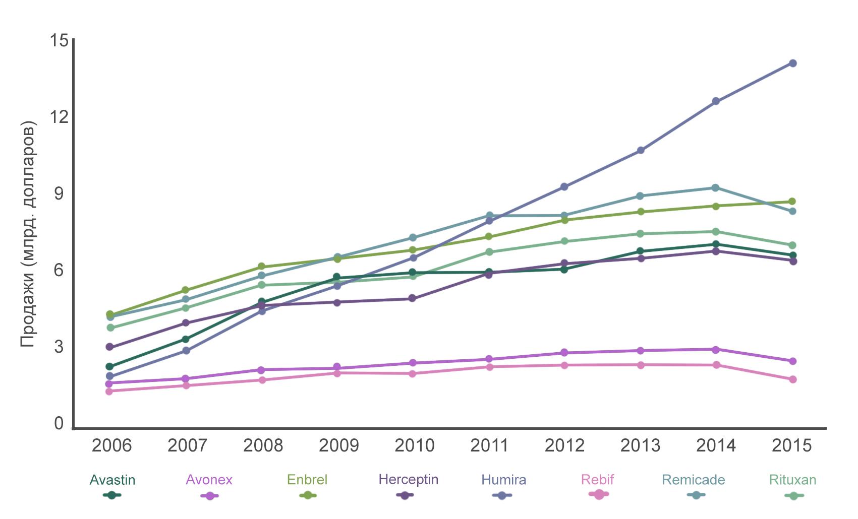 Динамика продаж коммерческих препаратов моноклональных антител