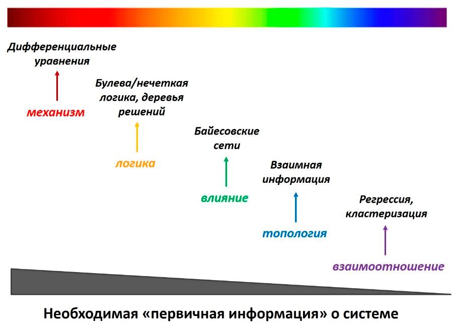 Спектр компьютерных методов моделирования