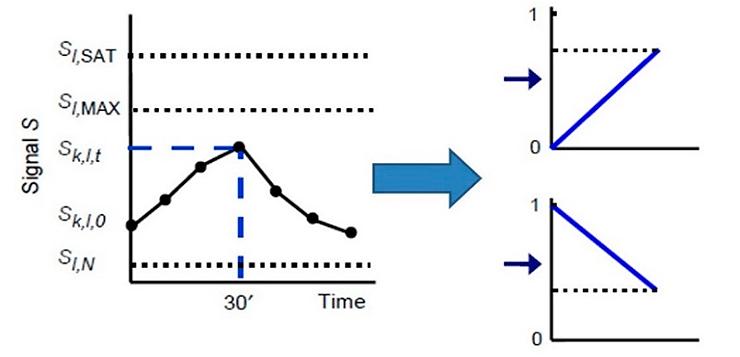 Нормализация экспериментальных значений