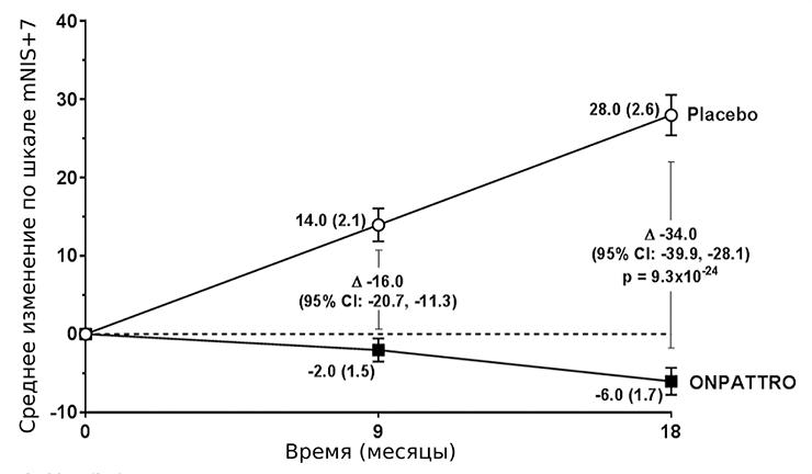 Динамика изменений средних значений модифицированной шкалы ухудшения нейропатии