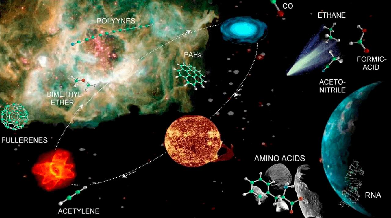 Молекулы в космосе