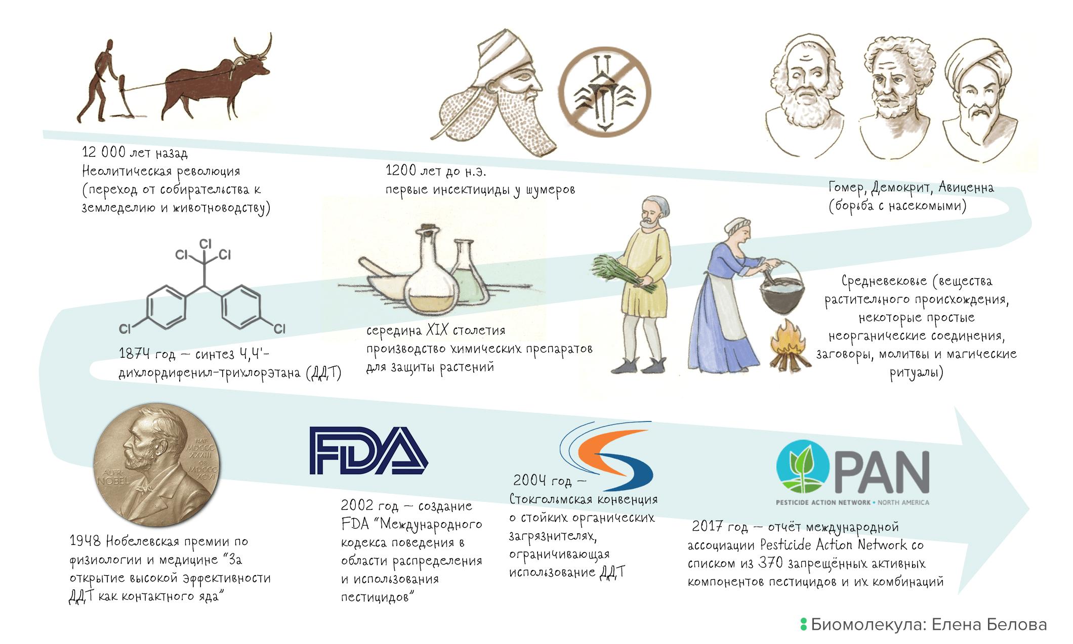 Основные вехи создания и применения пестицидов