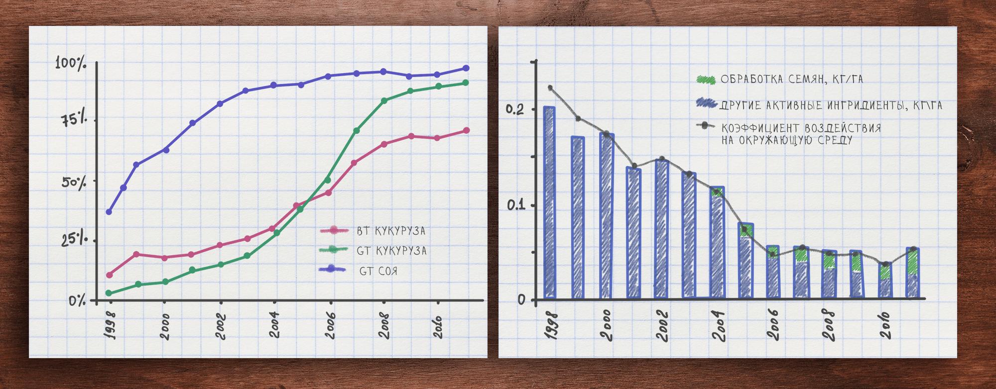 Использование ГМО и пестицидов в США в 1998–2011 гг.