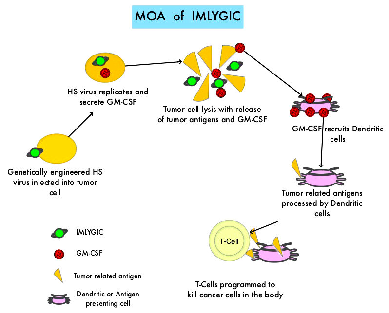 Imlygic