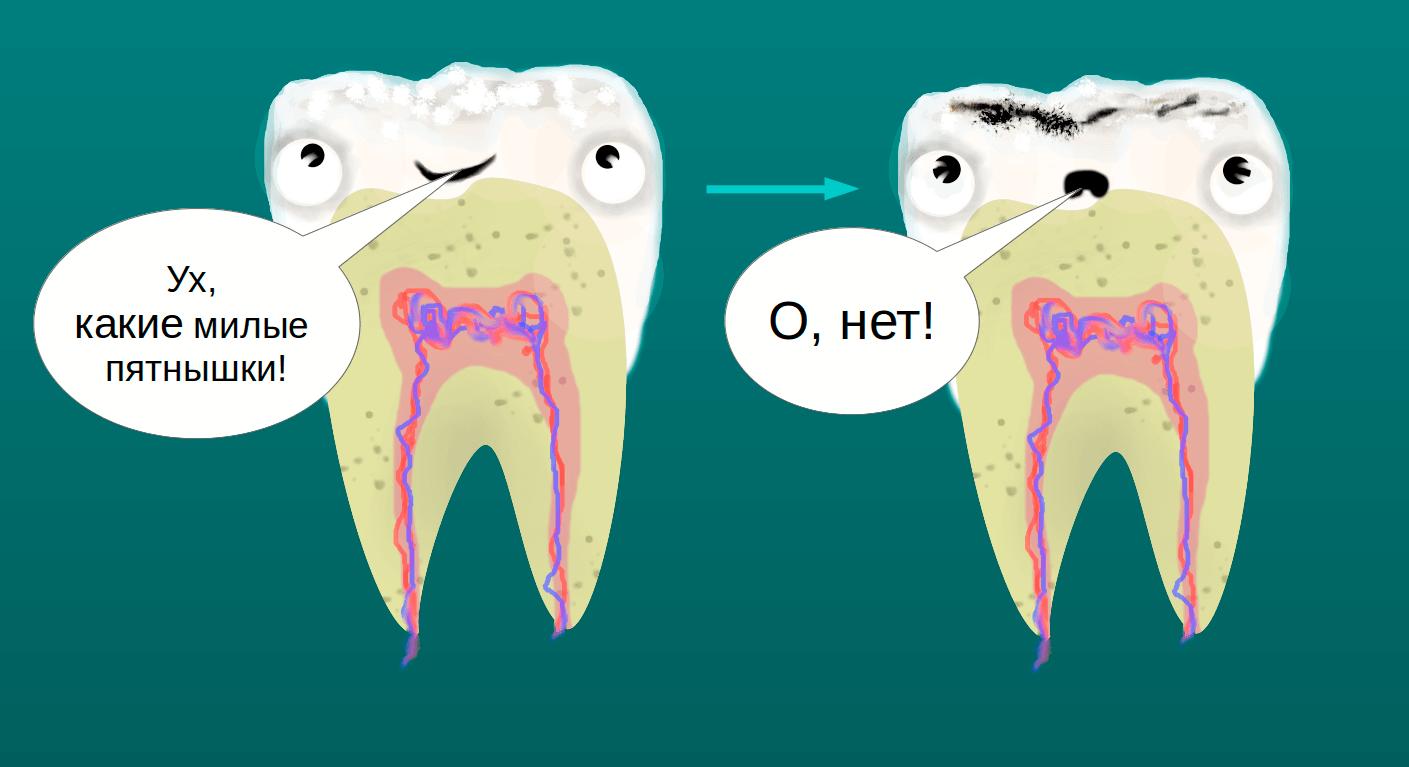 «Зубные проблемы»