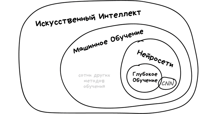 Визуализация терминологии