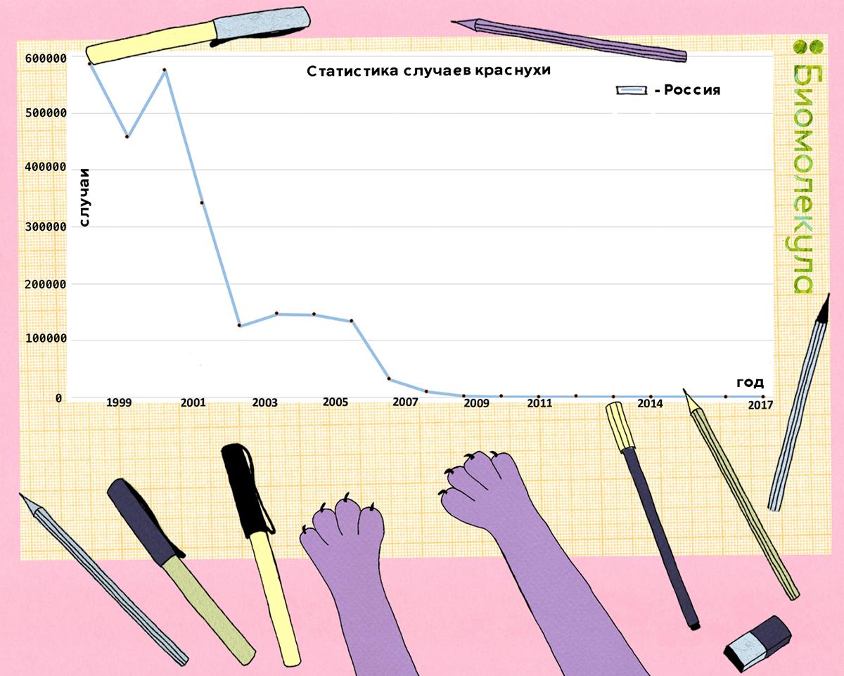 Статистика случаев краснухи в России с 1999 по 2017 год