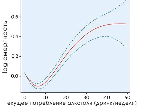 Классическая J-образная кривая более низкой смертности умеренно пьющих людей