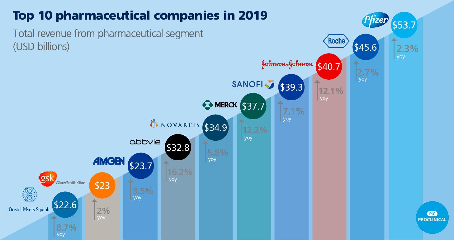 Топ-10 крупнейших фармацевтических компаний мира