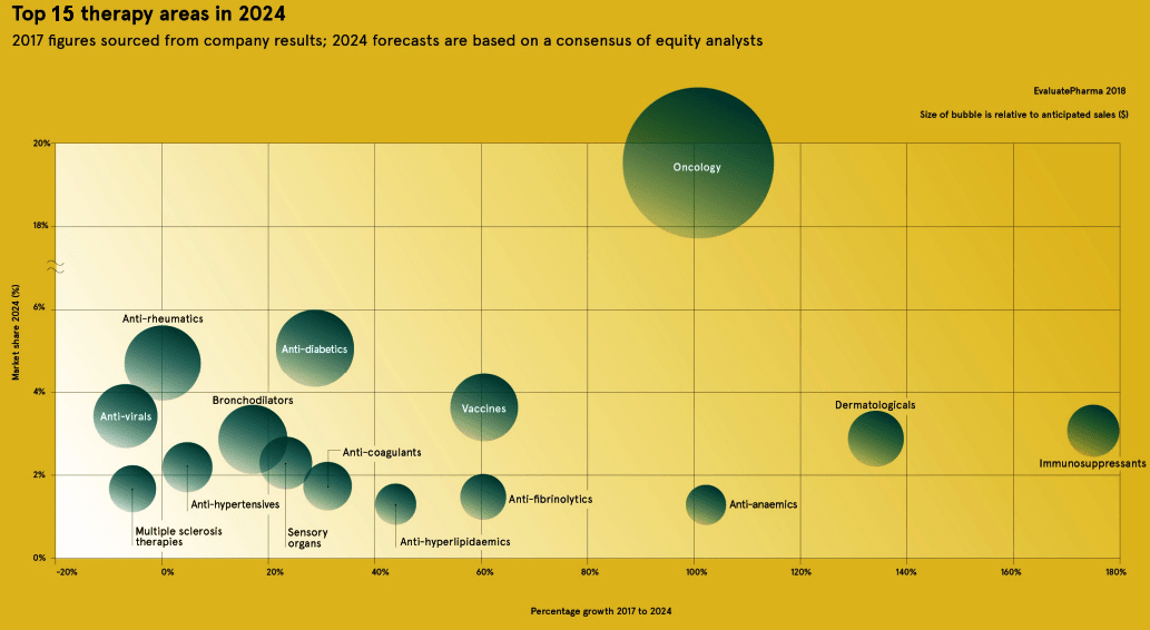 Прогнозируемый объем терапевтических лекарственных областей на фармрынке к 2024 году