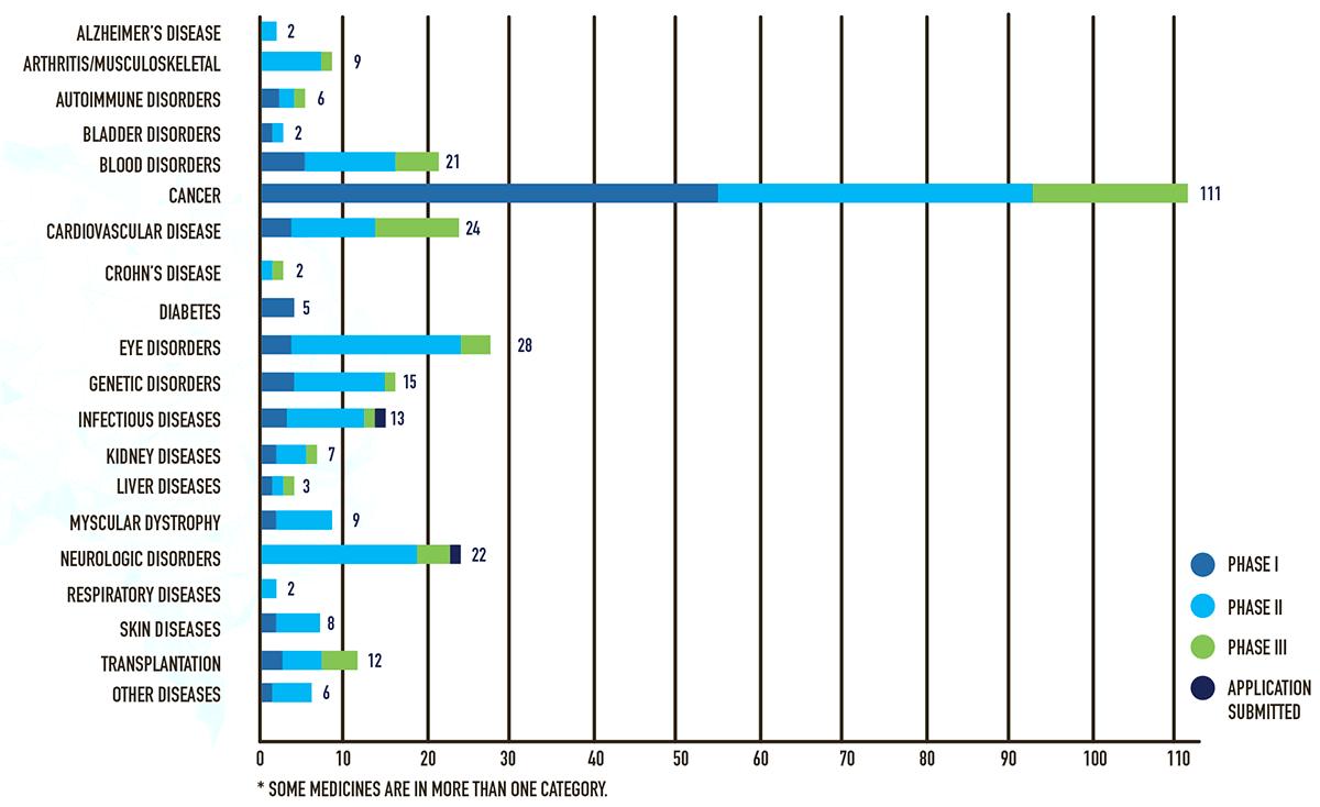 Количество препаратов клеточной и генной терапий